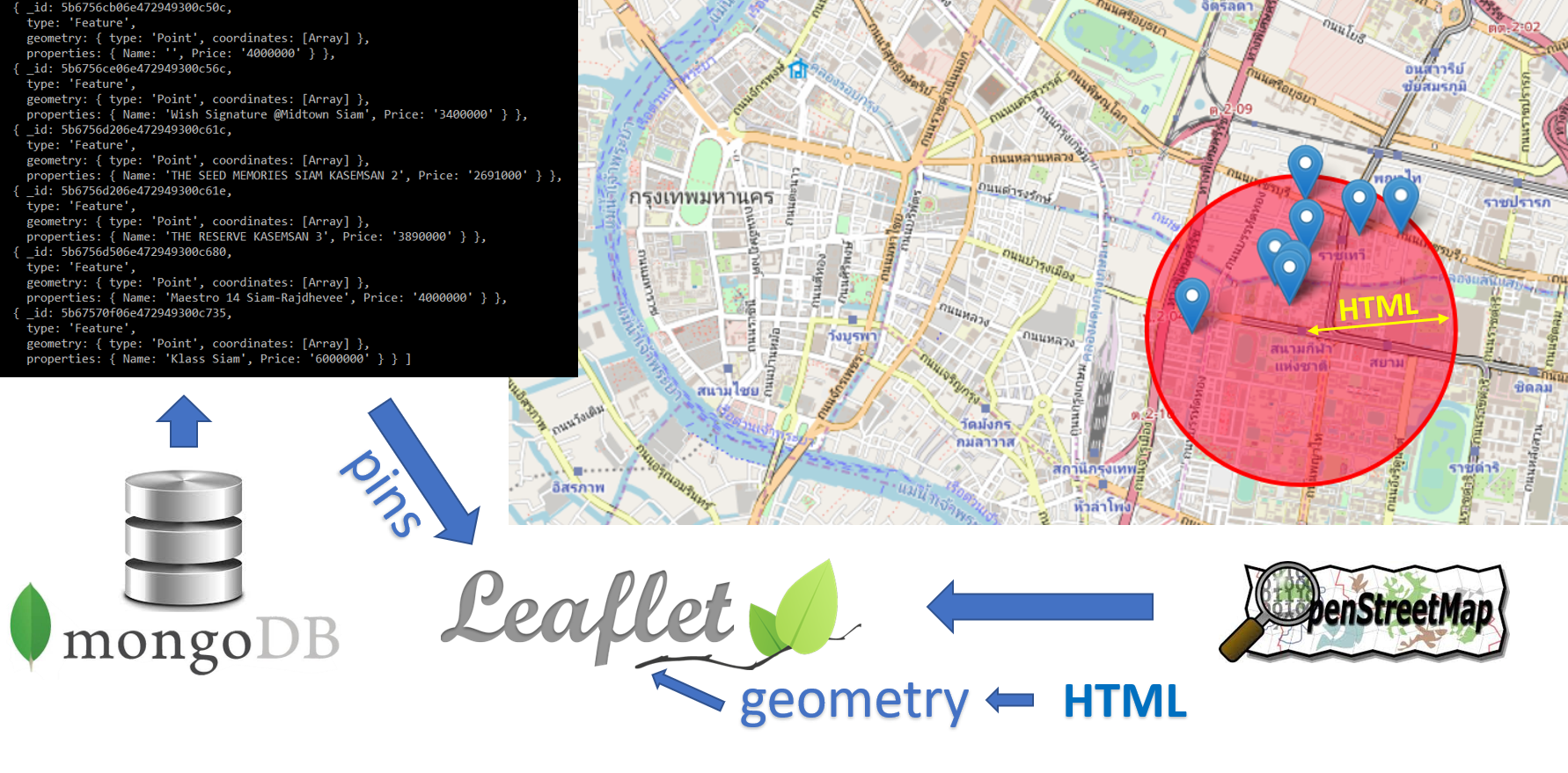 Listing search tool on leaflet NodeJS web application to